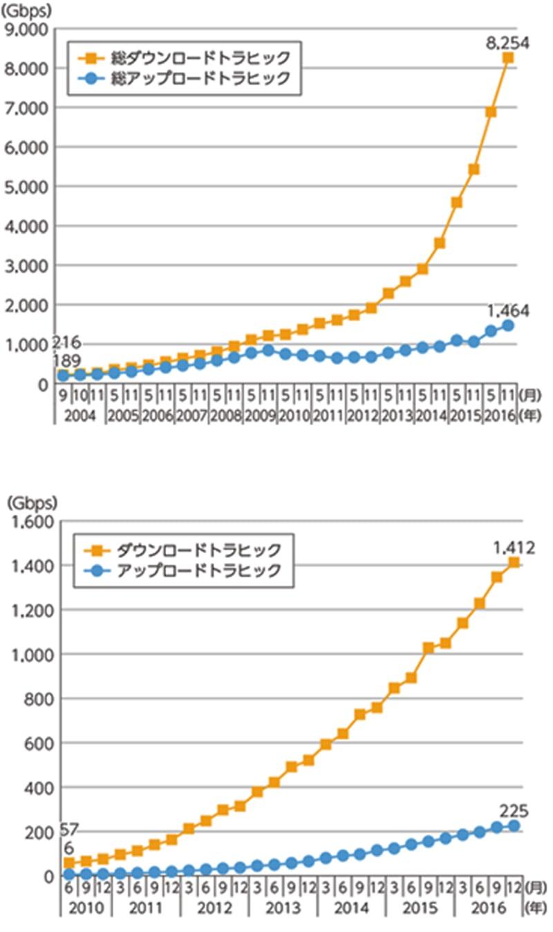トラフィック インターネット 増え続けるインターネットのトラフィック